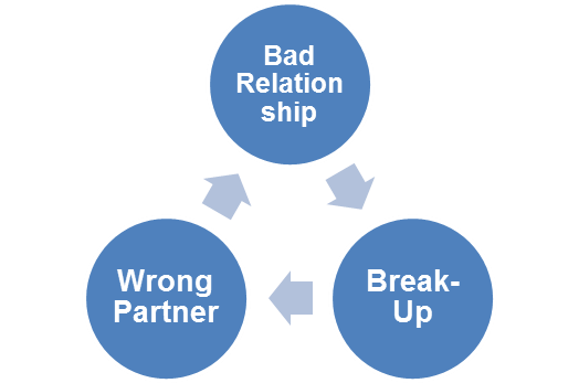 how to get over relationship addiction